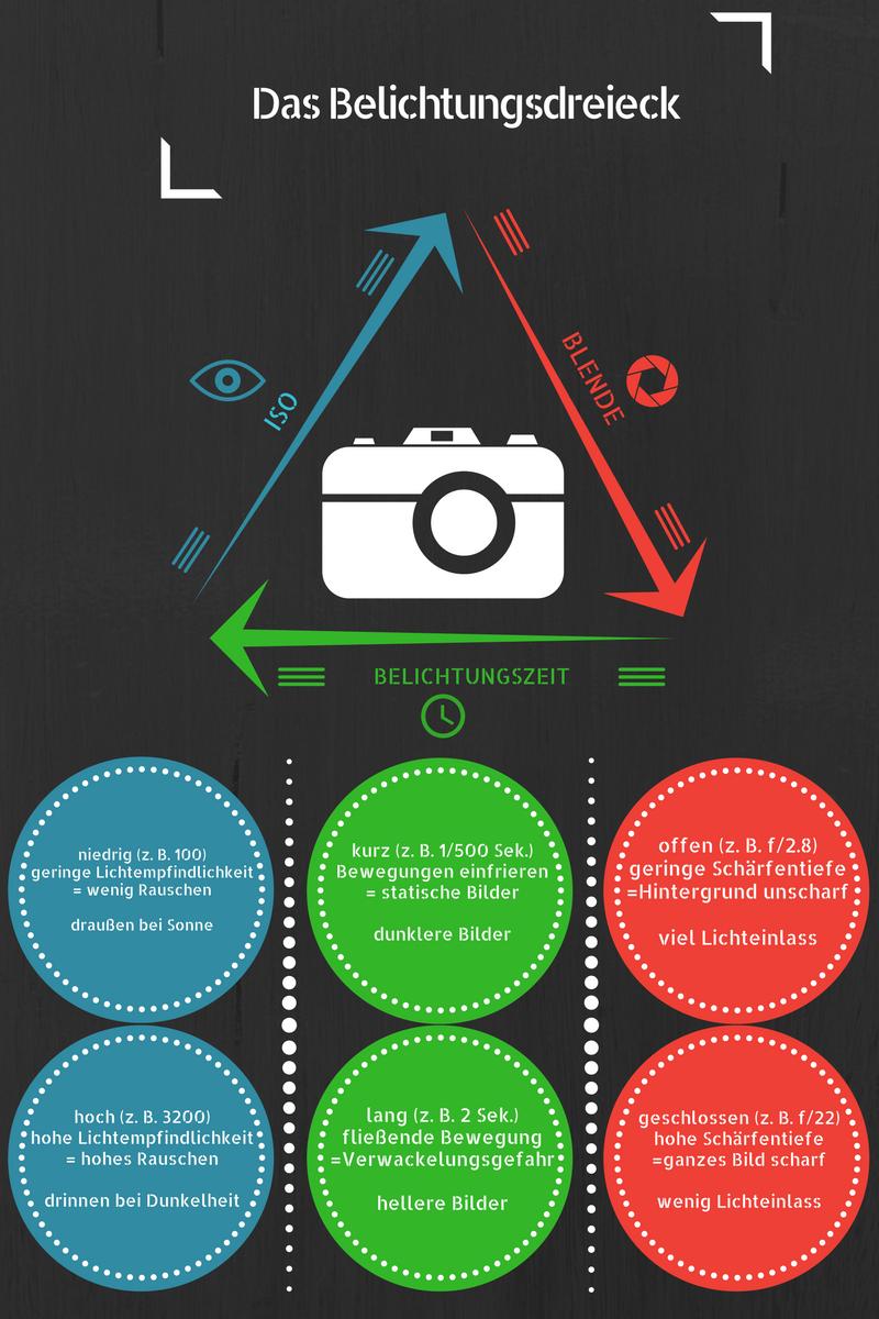 belichtungsdreick-infografik